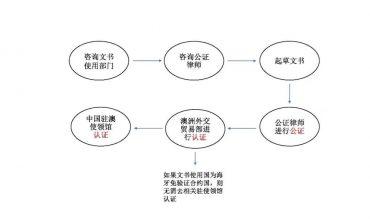 华人加入澳籍后,是否还能继承中国境内房产?如何继承?  澳法评